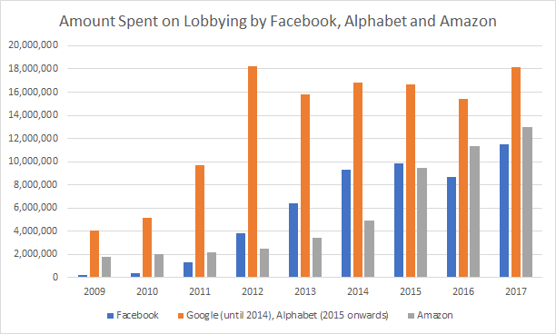Amount Spending on Lobbying by Facebook, Alphabet and Amazon