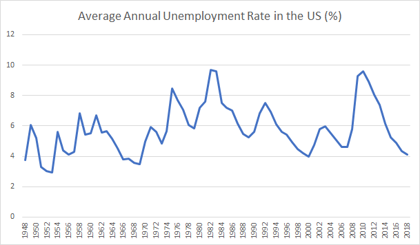 Average Annual Unemployment Rate in the US