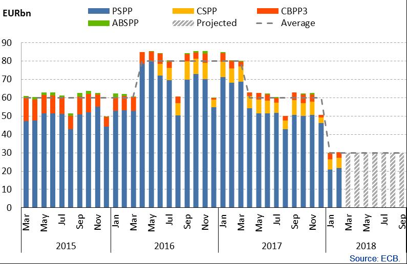ECB bond purchases