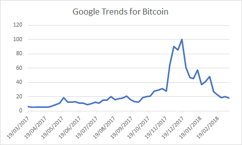 Cryptocurrencies trend over a period