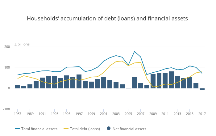 ion of debt (loans) and financial assets
