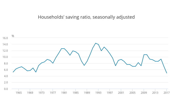 Households saving ratio, seasonally adjusted