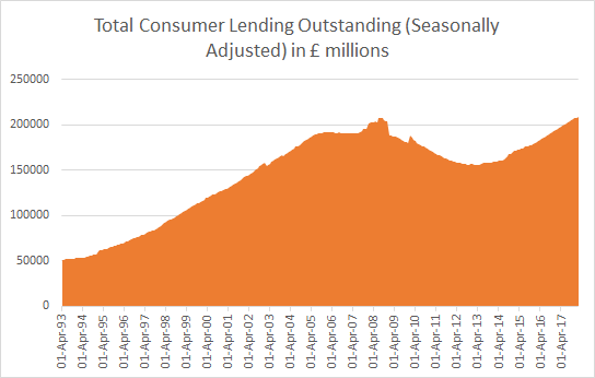 Total Consumer Lending Outstanding as of February 28, 2018; Source: Bank of England