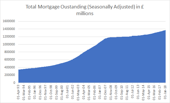 Total Mortgage Outstanding as of February 28, 2018; Source: Bank of England