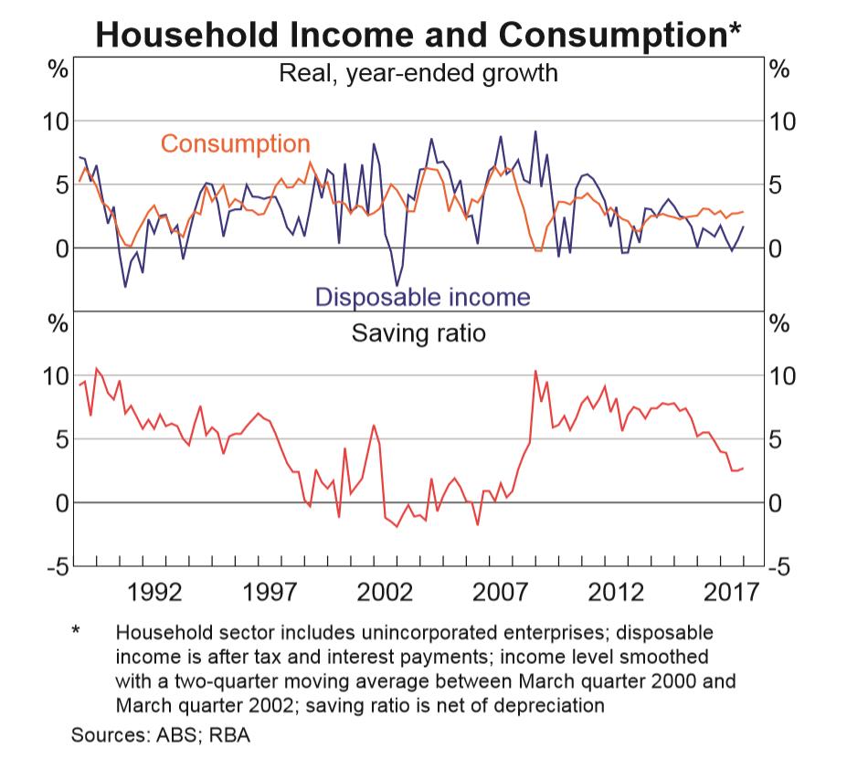Australia Saving Ratio, Source: Reserve Bank of Australia