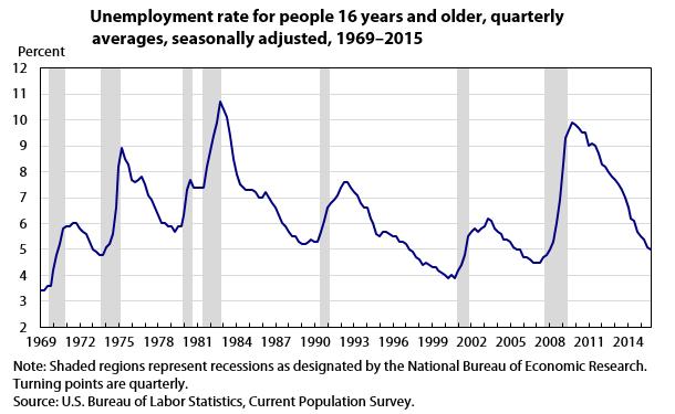 BLS 1963 to 2015 unemployment