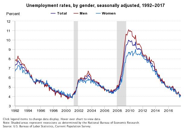 BLS 1992 to 2007 unemployment