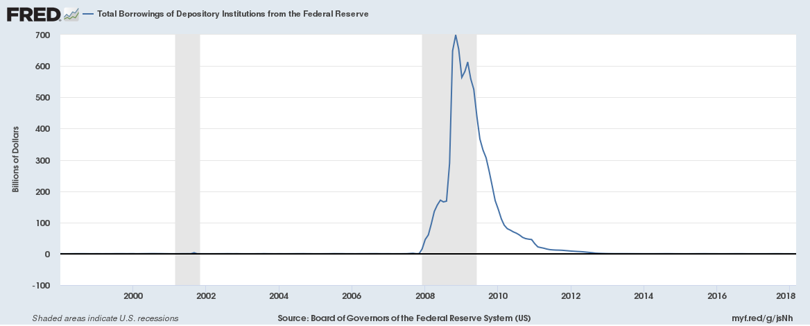 Total Borrowings of Depository Institutions from the Federal Reserve