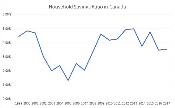Canada Household Savings Ratio