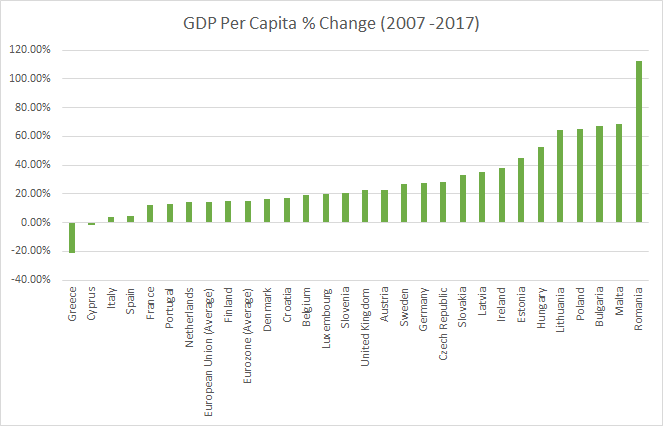EU GDP Per Capita 2007 to 2017