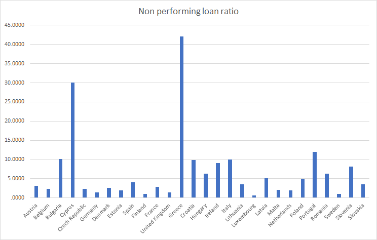 EU Non performing loan ratio