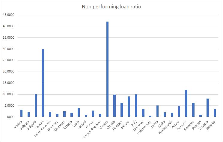 EU Non performing loan ratio