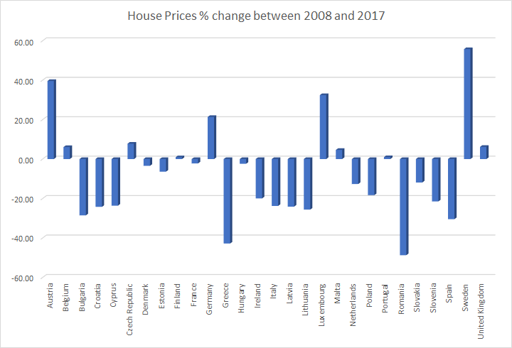 EU house price change 2008 to 2017, Source: Eurostat