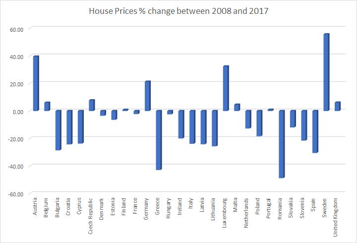 EU house price change 2008 to 2017, Source: Eurostat