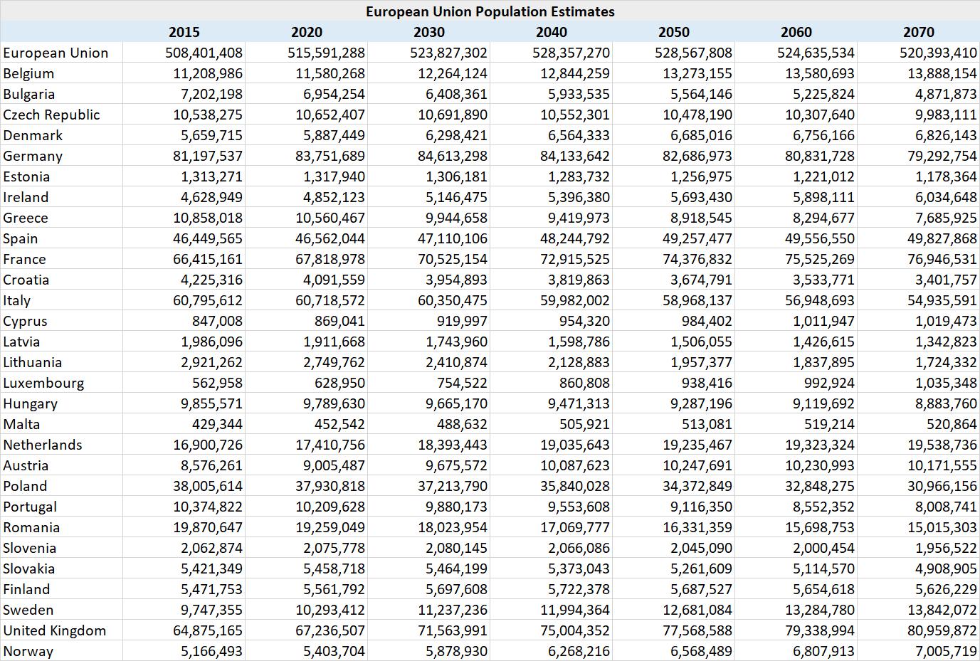 EU population growth estimates