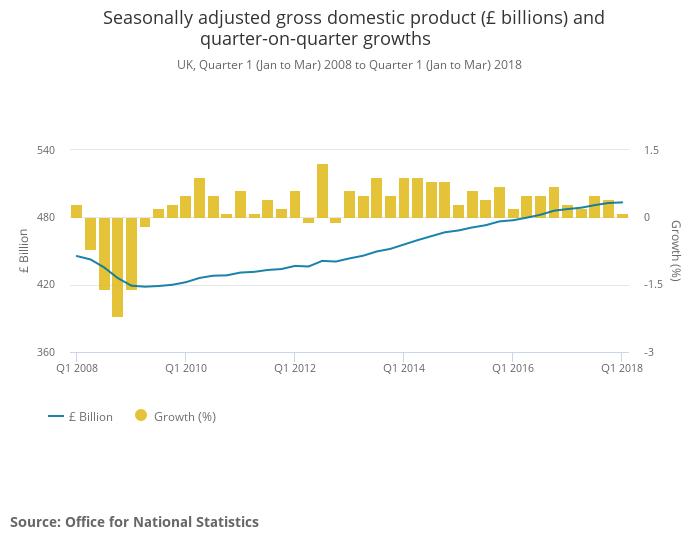 UK GDP Q1 2018