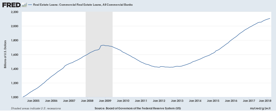 US Commercial Real Estate Loans, All Commercial Banks