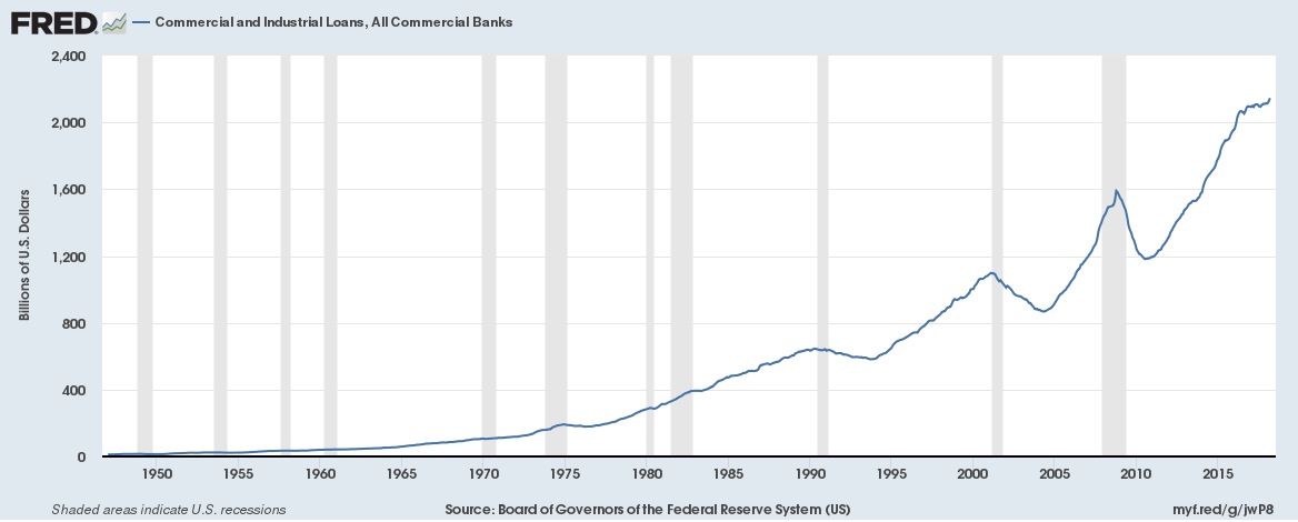 US Commercial and Industrial Loans, All Commercial Banks