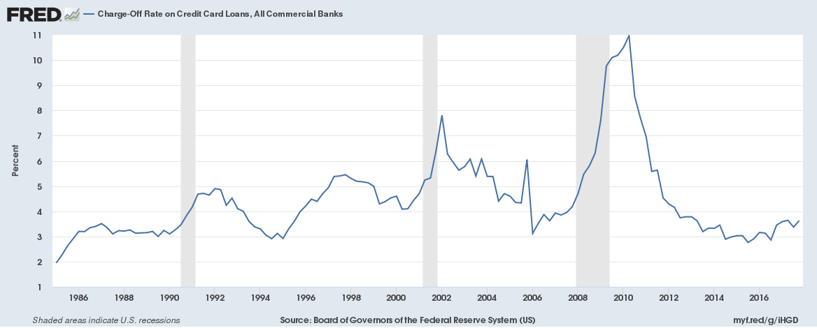 US Credit Card Charge Off Rates, All Commercial Banks