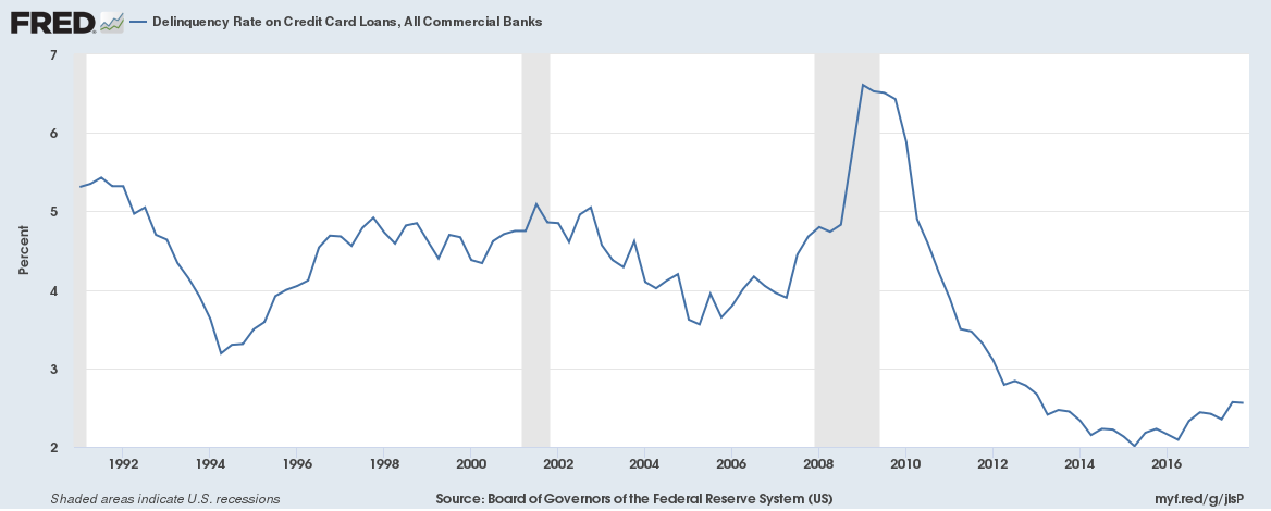 US Credit Card Delinquency Rates, All Commercial Banks