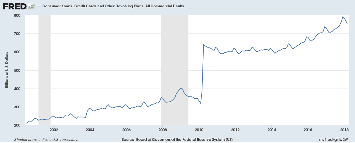 US Credit Card Outstanding, All Commercial Banks