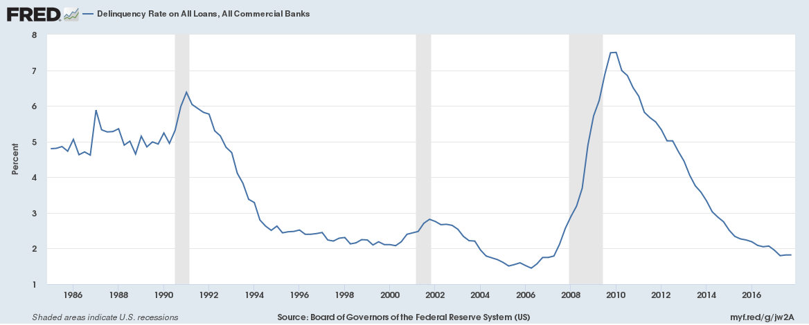 US Deliquency rates all loans, All Commercial Banks