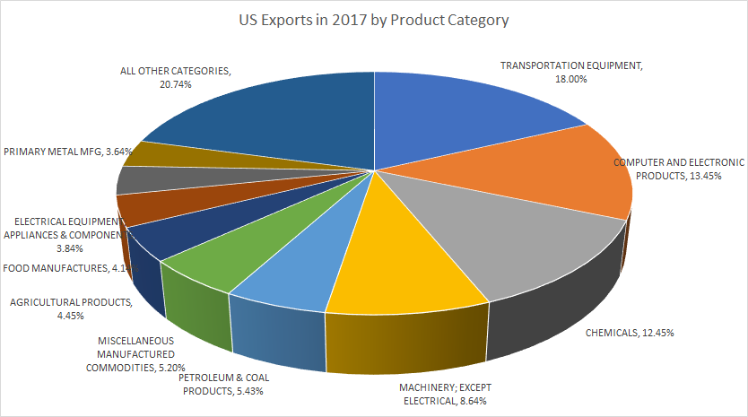 US Exports in 2017 by Product Category