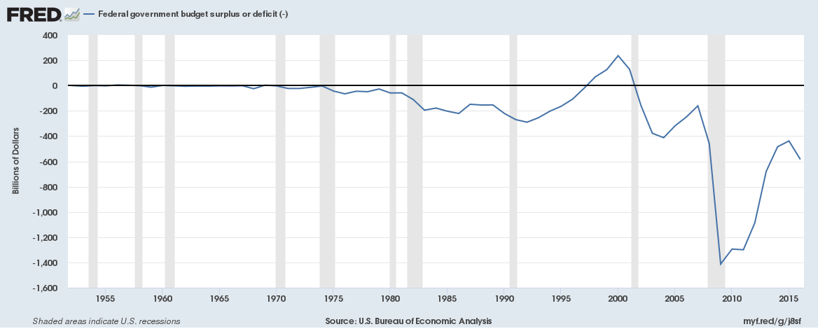 US Federal government budget surplus or deficit