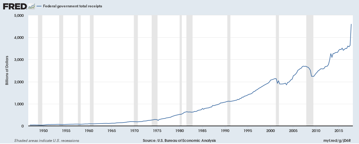 US Federal government total receipts
