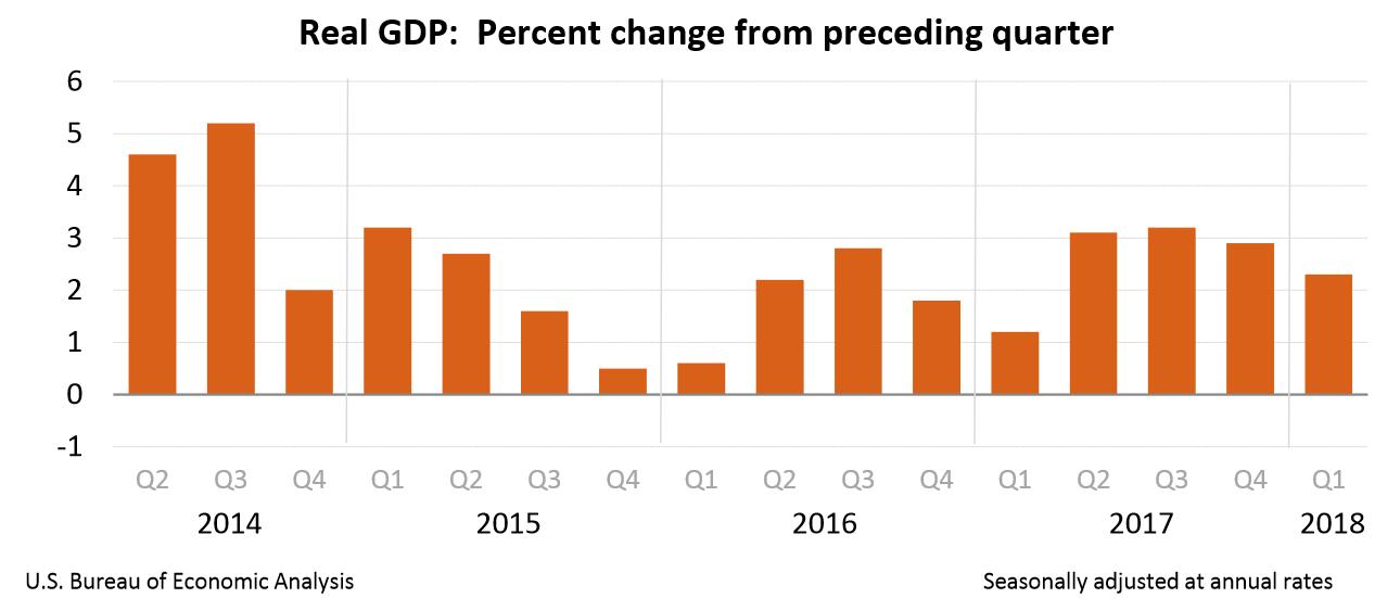US GDP Q1 2018