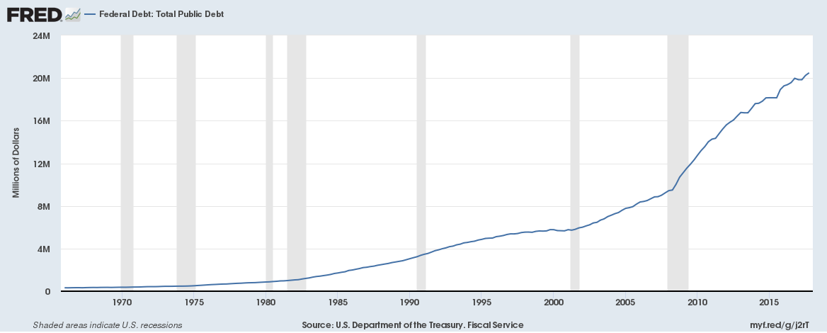 US Government Debt 1965 to 2018