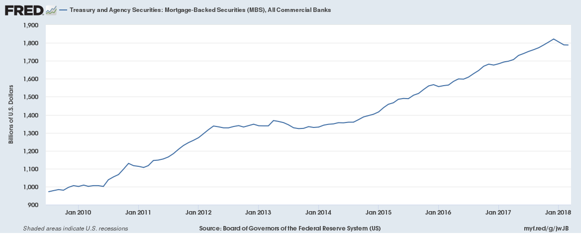 US Mortgage Backed Securities, All Commercial Banks