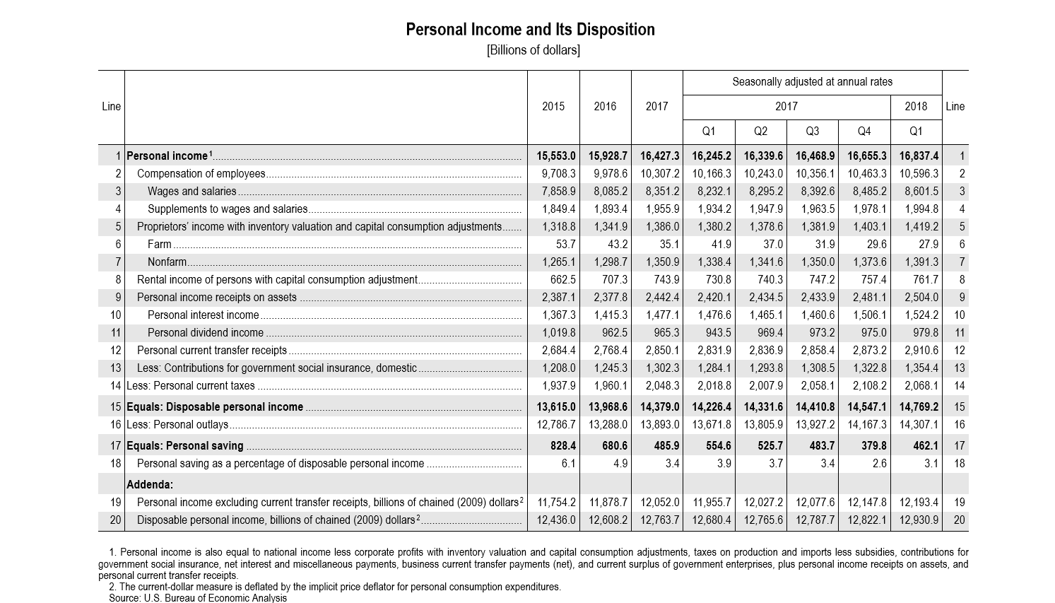 US Personal Income Q1 2018