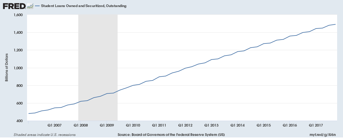 US Student Loan Outstanding, All Commercial Banks
