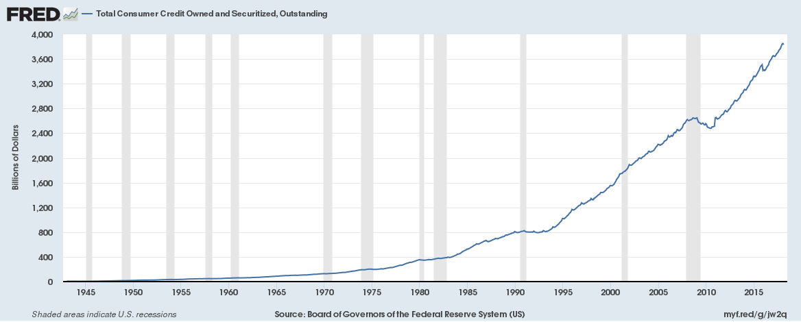 US Total Consumer Outstanding, All Commercial Banks