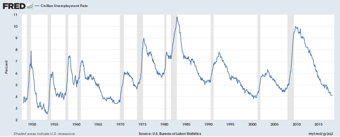 US unemployment rate 1948 to 2018
