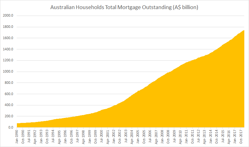 Australian Households Total Mortgage Outstanding