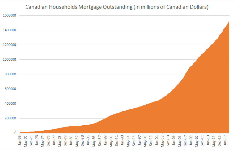 Households Total Mortgage Oustanding