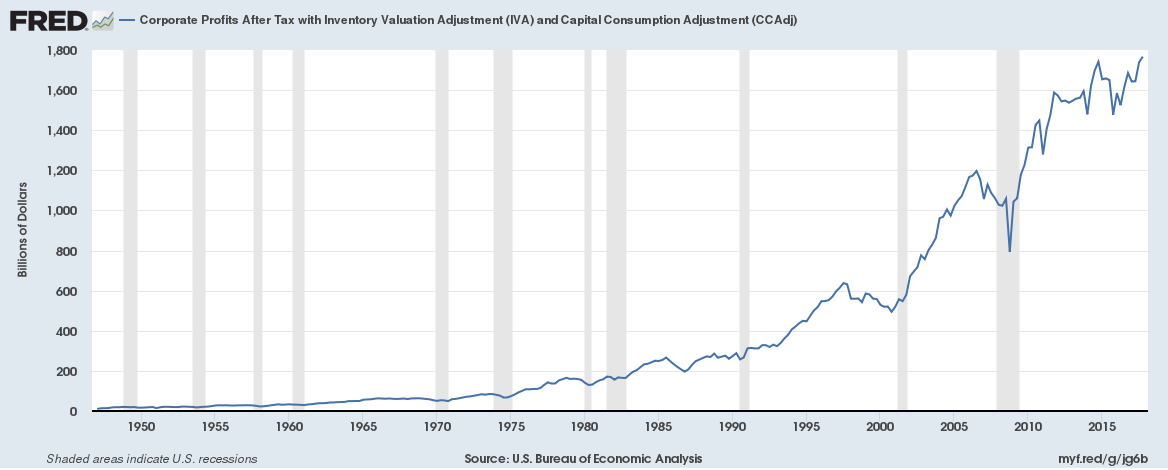 Corporate Profits in the United States non adjusted