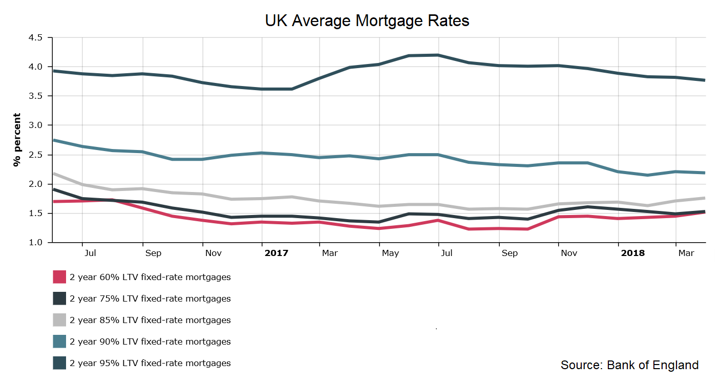UK Average 2 year mortgage fix rate