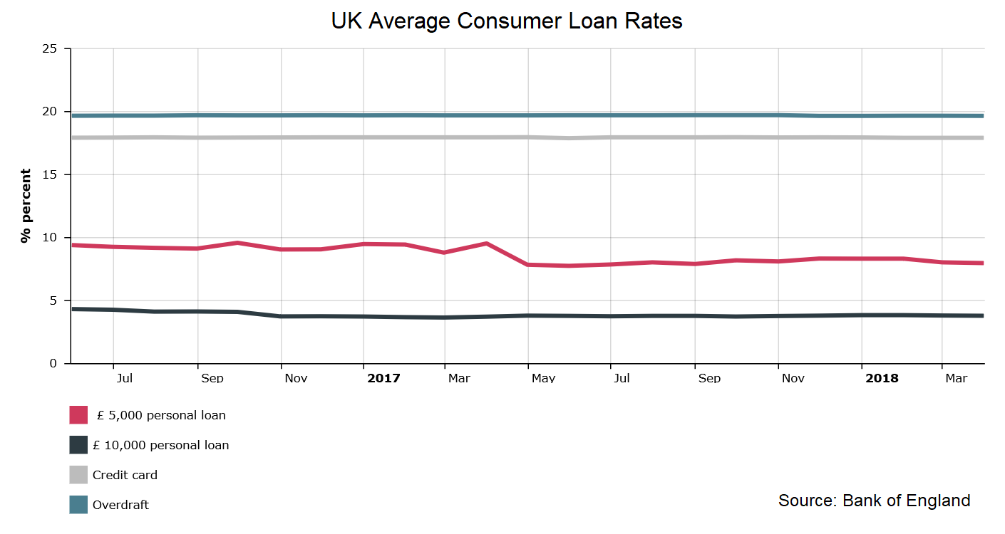 UK Average Consumer Loan Rates