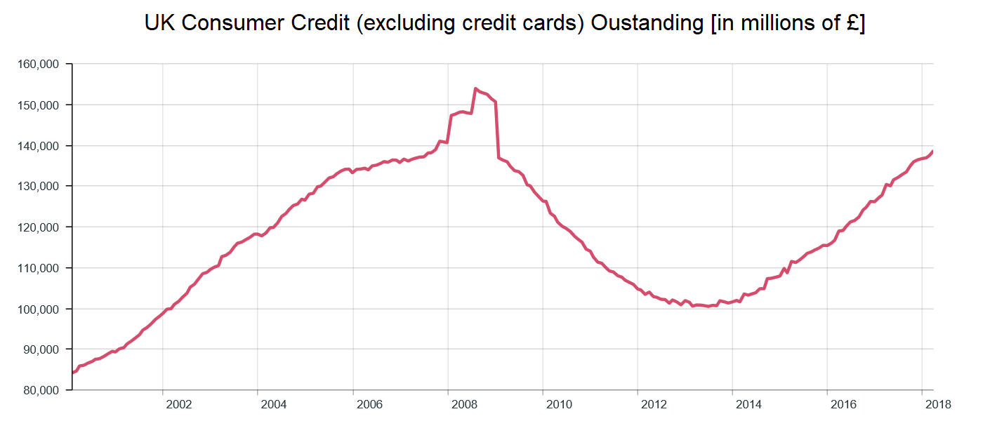 UK consumer credit excl credit card outstanding 2000 to 2018