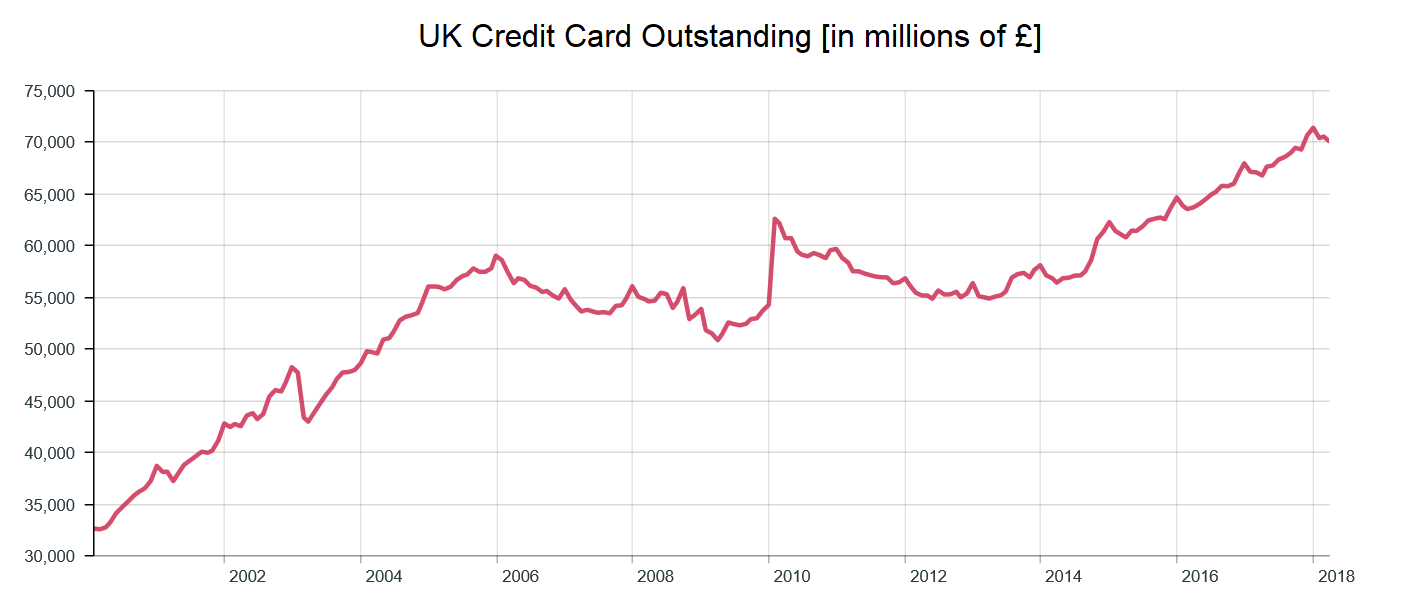 UK credit card outstanding 2000 to 2018