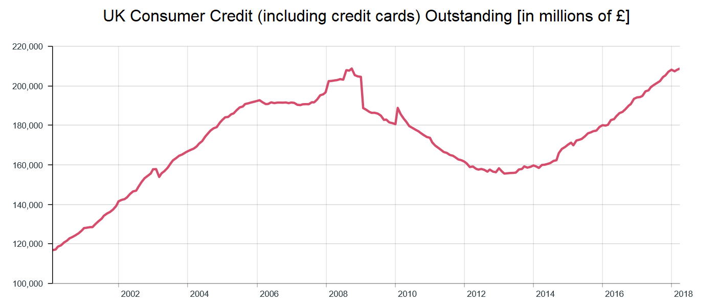 UK total consumer credit outstanding 2000 to 2018