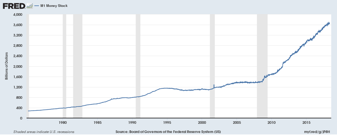 Image result for us money supply 2019