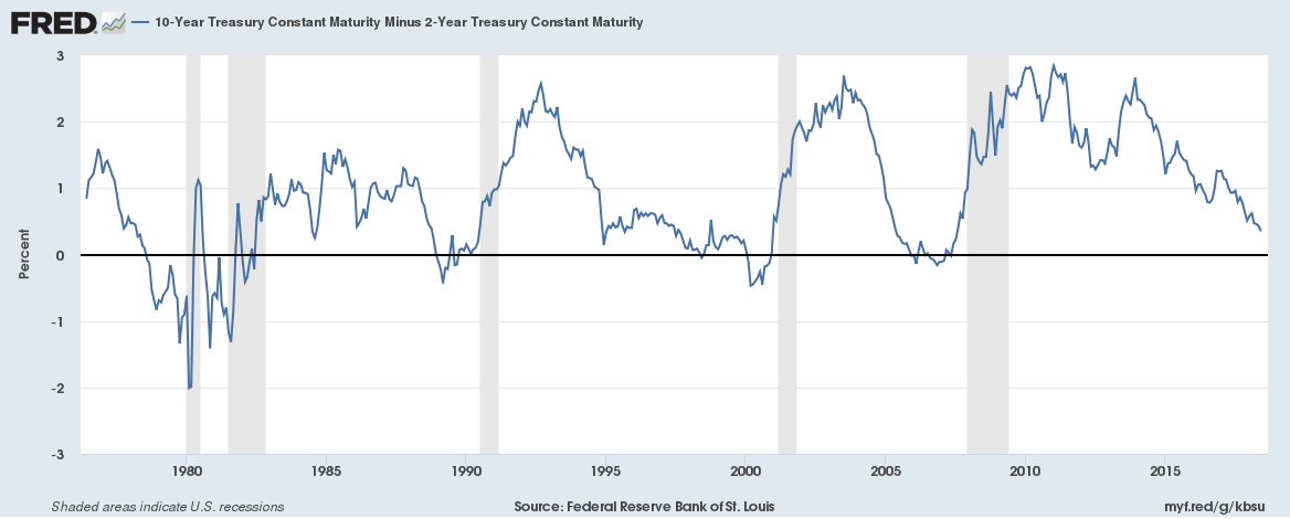 US 10-year Treasury yield minus 2-year Treasury yield