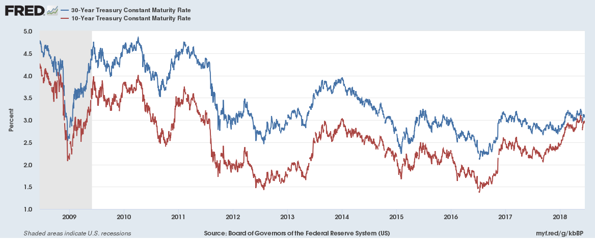 US 30 year and 10 year yield 2008 to 2018
