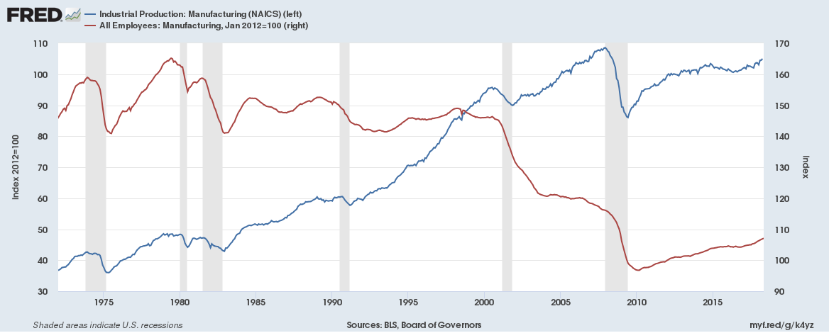 US Manafacturing jobs vs Output