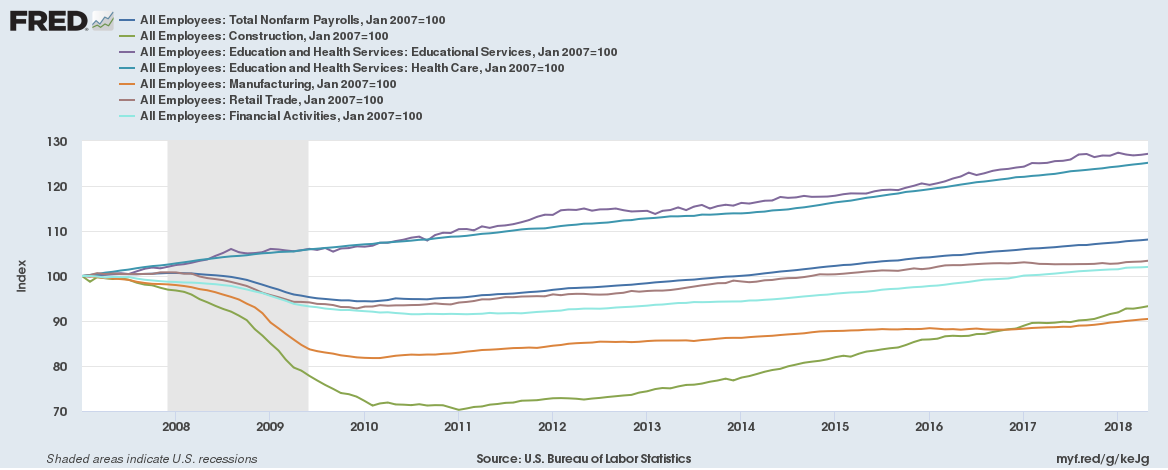 US jobs indexed since 2007