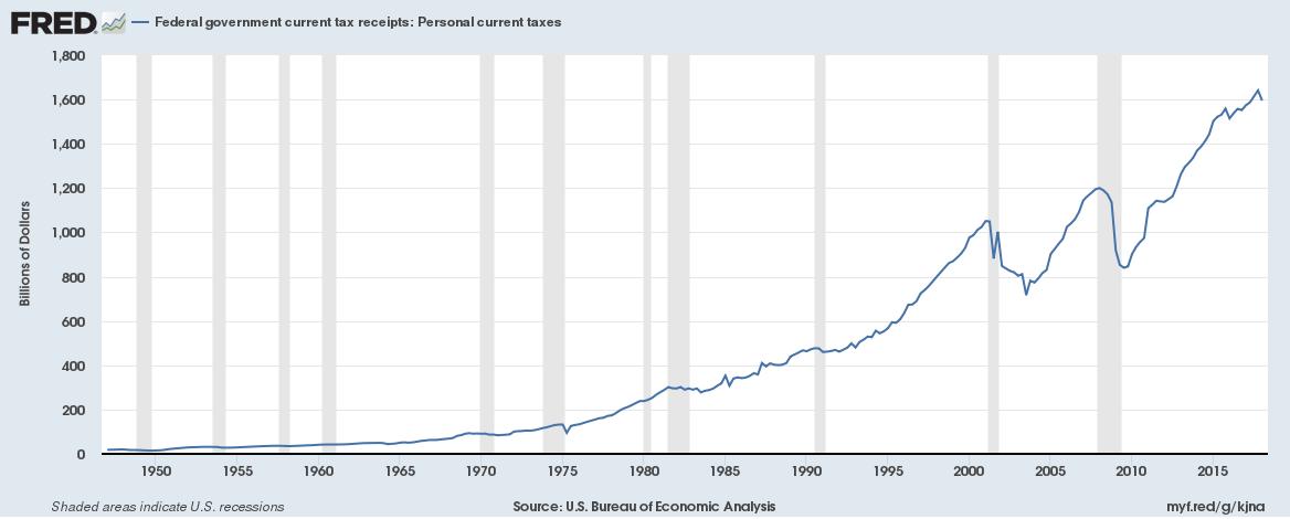 US total personal tax receipts until Q1 2018